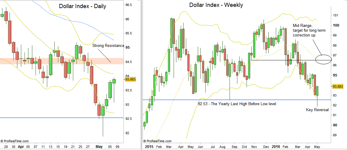 Dollar Index: Daily and Weekly charts