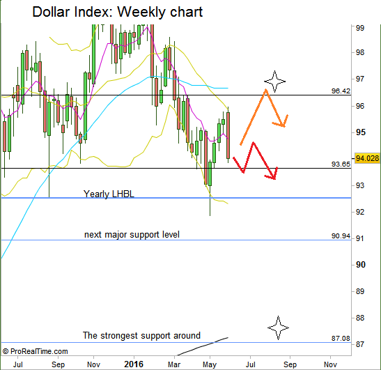 Dollar Index: Weekly chart with the two main scenarios mentioned (at the courtesy of prorealtime.com)