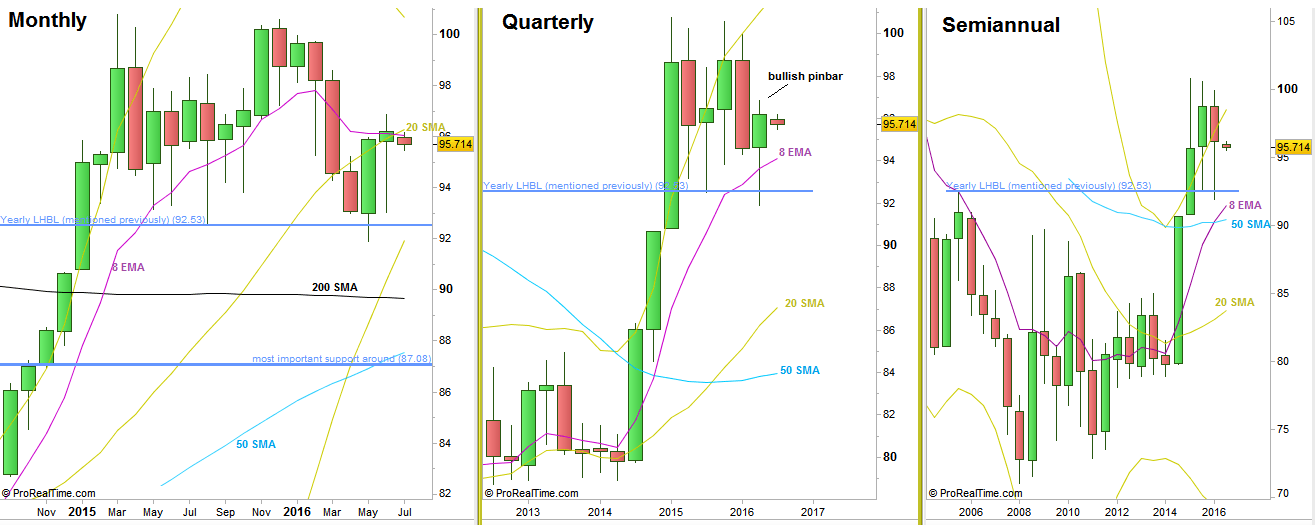 Dollar Index: Monthly, Quarterly and Semiannual charts (at the courtesy of prorealtime.com)