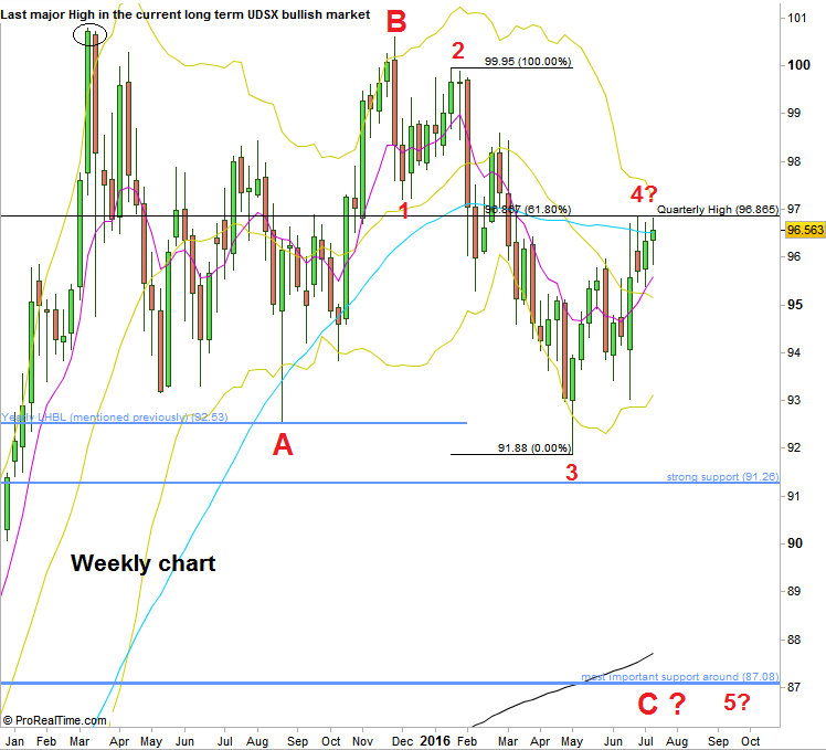 Dollar Index: Weekly chart (at the courtesy of prorealtime.com)