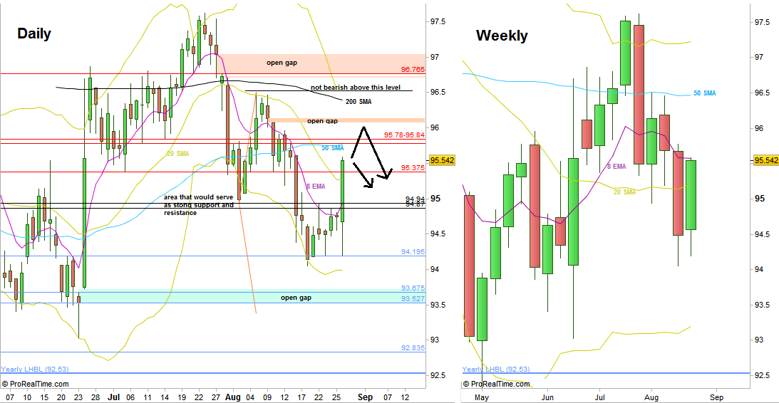 Dollar Index: Daily and Weekly charts (at the courtesy of prorealtime.com)