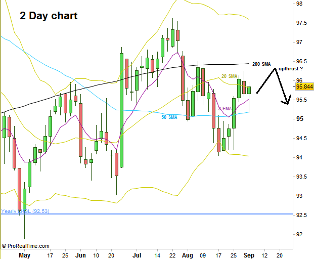 Dollar Index, 2 Day chart, i.e. each bar is 2 trading days (at the courtesy of prorealtime.com)
