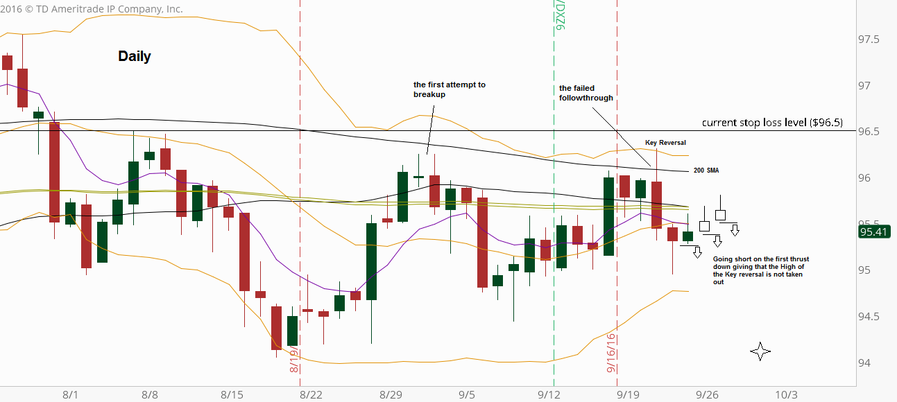 Dollar Index: Daily chart (at the courtesy of thinkorswim.com)