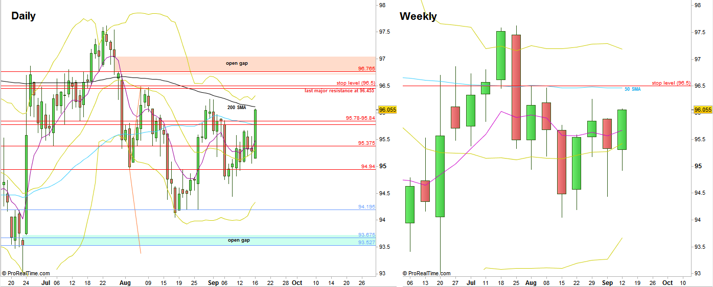 Dollar Index, Daily and Weekly charts (at the courtesy of prorealtime.com)