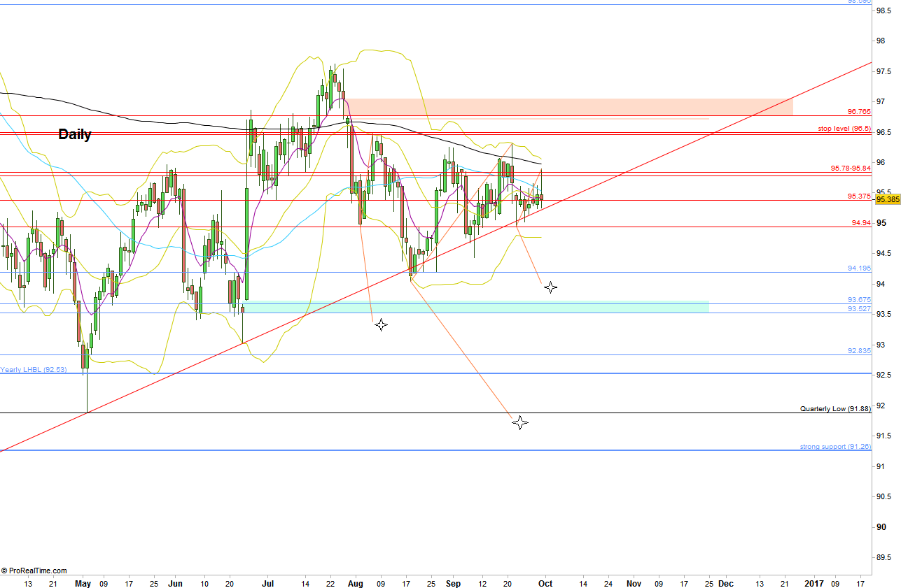 Dollar Index, Daily chart, with the targets mentioned. (at the courtesy of prorealtime.com)