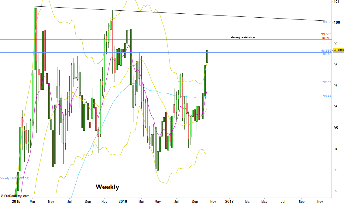 Dollar Index, Weekly chart (at the courtesy of prorealtime.com)
