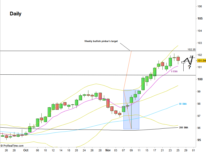 Dollar Index, Daily chart (at the courtesy of prorealtime.com)
