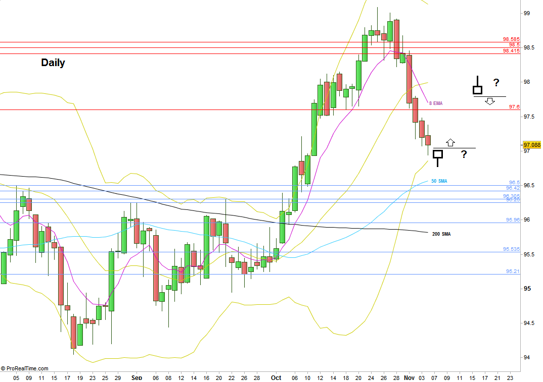 Dollar Index, Daily chart.  (at the courtesy of prorealtime.com)