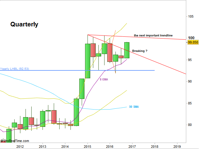 Dollar Index, Quarterly chart (at the courtesy of proreltime.com)