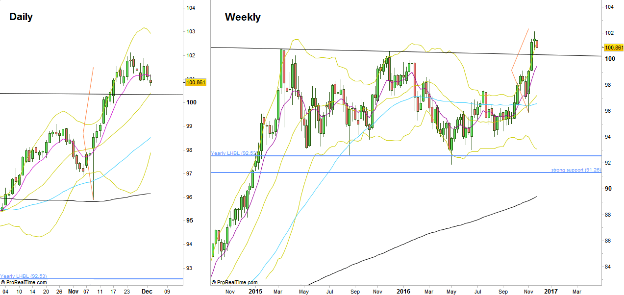 The Dollar Index, Daily and Weekly timeframes (At t he courtesy of prorealtime.com)